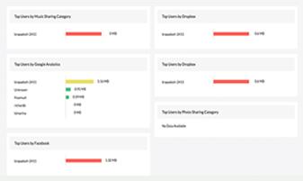 Monitorowanie działań użytkowników w Internecie