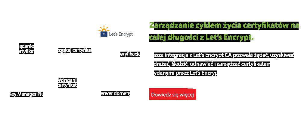 Zarządzanie cyklem życia certyfikatów na całej długości z Let's Encrypt.
