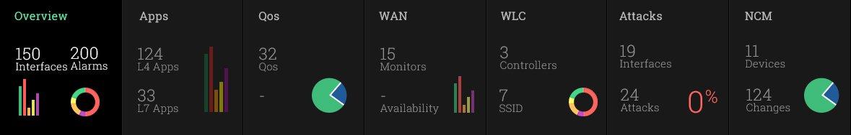 ManageEngine NetFlow Analyzer