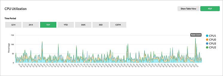 Monitorowanie wydajności serwera w czasie rzeczywistym