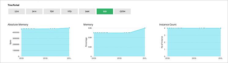Monitorowanie procesów serwera