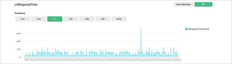 Monitorowanie adresów URL i witryn www