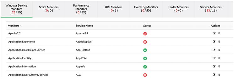 Monitorowanie usług Windows