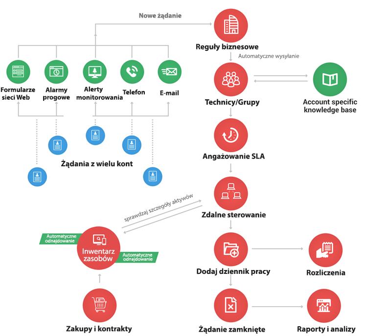 ServiceDesk Plus MSP - Kompletna pomoc techniczna dla MSP